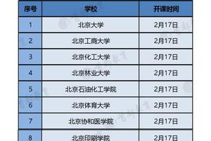 校友会2020中国教育部直属大学排名 北大清华冠亚军