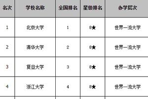 校友会2020中国副部级大学排名 华中科技大学雄居前7强