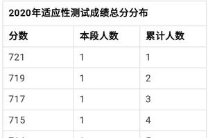 优信彩票北京 2020高考适应性测试成绩发布(一分一段)