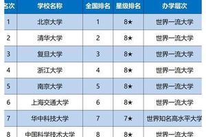2020中国各线城市最好优信彩票大学 排名公布