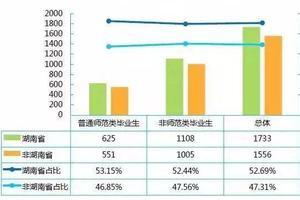 2020中国区域特色研究型大学排名 湖南师大第一