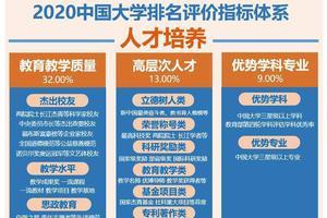 2020中国研究型大学排名 北京大学第一