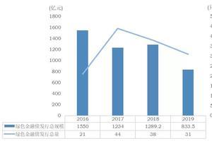 中央财经大学2019年各地高考录取分数线
