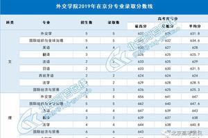外交学院2019年各地高考录取分数线