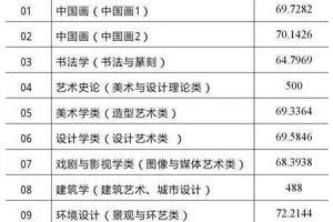 中国美术学院2019年各地高考录取分数线