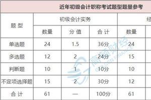 高顿财经:湖南省初级会计报名事项一览表