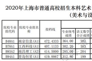 上海本科艺术乙批平行段投档分数(美术与设计学类)