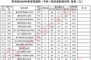 贵州省2020年体育类高职(专科)院校录取情况