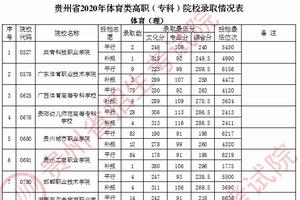 贵州2020体育类高职(专科)院校录取情况(9月6日)