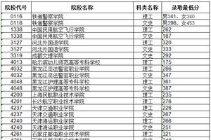 黑龙江高职专科提前批院校录取最低分数线(一)