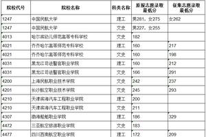 黑龙江高职专科提前批院校录取最低分数线(二)