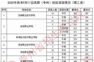 贵州2020年普通高校招生录取情况(9月17日)