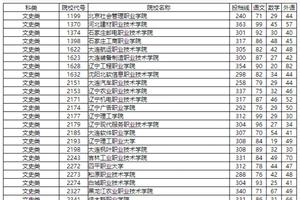 湖南2020高职专科批第二次征集志愿投档分数线