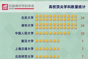 2020中国最好学科排名:顶尖学科数清北并驾齐驱