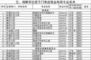 教育部:2020调整学位授予门类或修业年限专业名单(93个)
