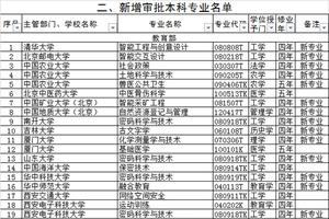 教育部:2020年度高校新增审批本科专业名单(177个)