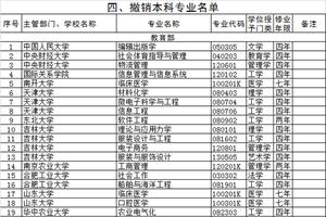教育部:2020年度高校撤销本科专业名单(518个)