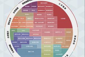2021软科中国大学排名发布 清华北大浙大前三