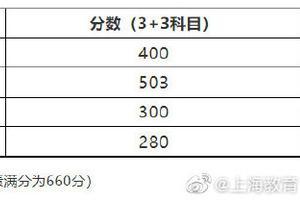 上海2021高考分數線:本科線400分