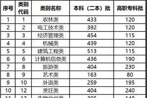"""2021年云南省高職院校招收""""三校生""""招生錄取最低控制分數線"""