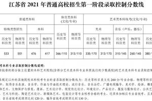江蘇2021高考分數線:本科線歷史類476分 物理類417分