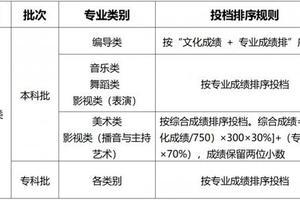 重慶2021高考分數線:本科批歷史類456分 物理類446分