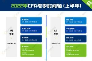 高頓教育:2022年CFA考試報考要求