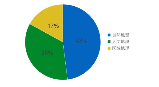 图1 2014-2018年全国卷地理三大模块占比