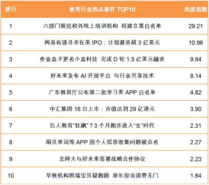教育行业热点事件TOP10