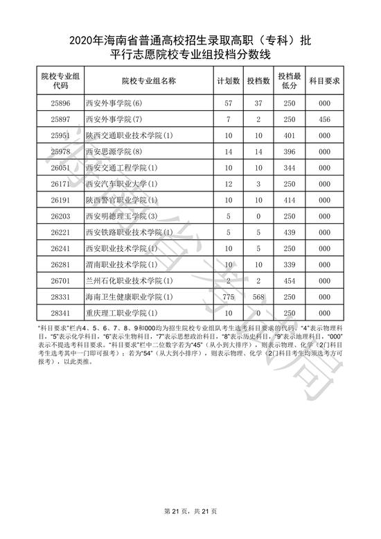 海南高职(专科)批平行志愿院校专业组投档分数线