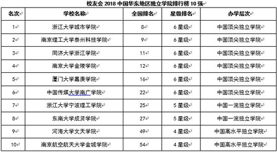 校友会2018中国各行政区域独立学院排行榜10强邓小平资料