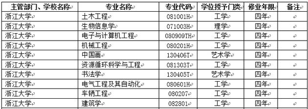 2018年浙江大学新增本科专业名单
