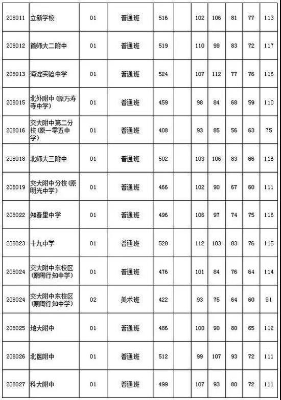 2018北京中考志愿填报手册及三年分数线汇总学习如何初中生搞好图片
