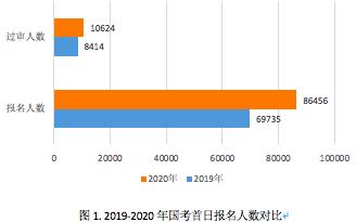 2020国考报名首日超8.6万人报名 竞争比达248:1