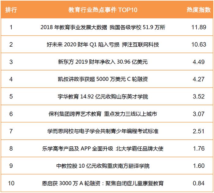 教育行業熱點事件TOP10