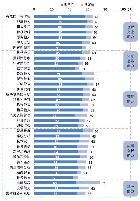 数据来源:麦可思-中国2017届大学毕业生培养质量跟踪评价。