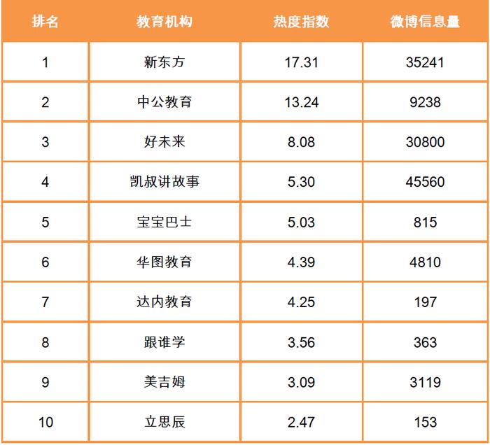教育机构热度指数TOP10