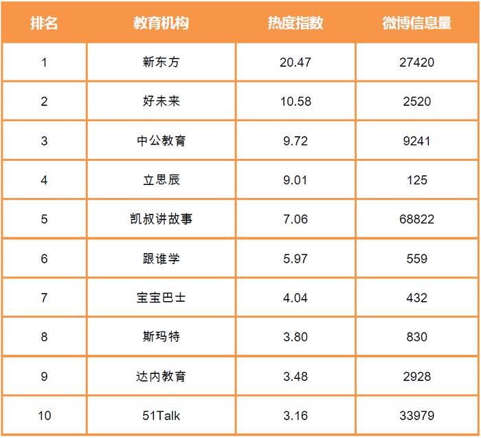 教育機構熱度指數TOP10