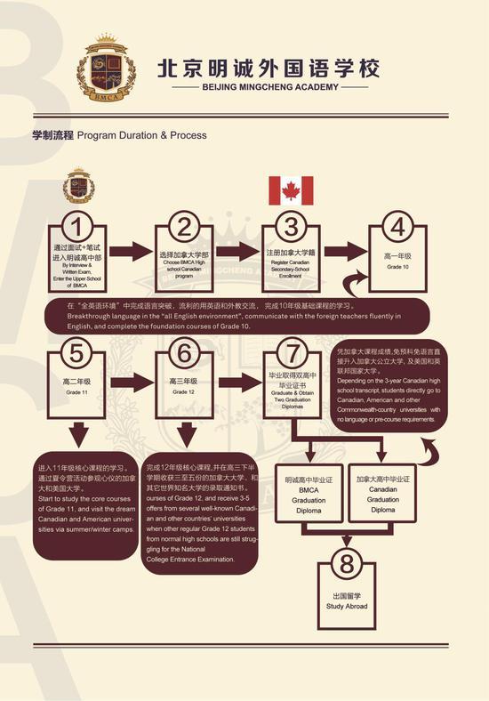 加拿大学部招生简章