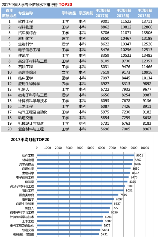 2018年中国大学毕业生薪酬TOP200排名榜  软件工程第一