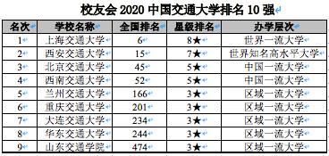 校友会2020中国交通大学排名 上海交通大学第一