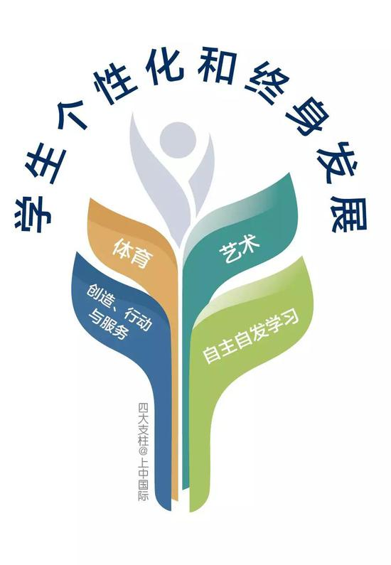 上海中学国际部四大支柱