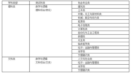 清华大学2018年自强计划招生简章