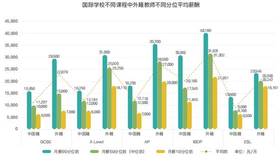 國際學校不同學科教師收入情況 截圖自:《2019國際學校薪酬與教師發展報告》
