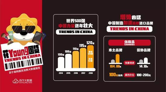 注:苏宁易购国货消费大数据报告