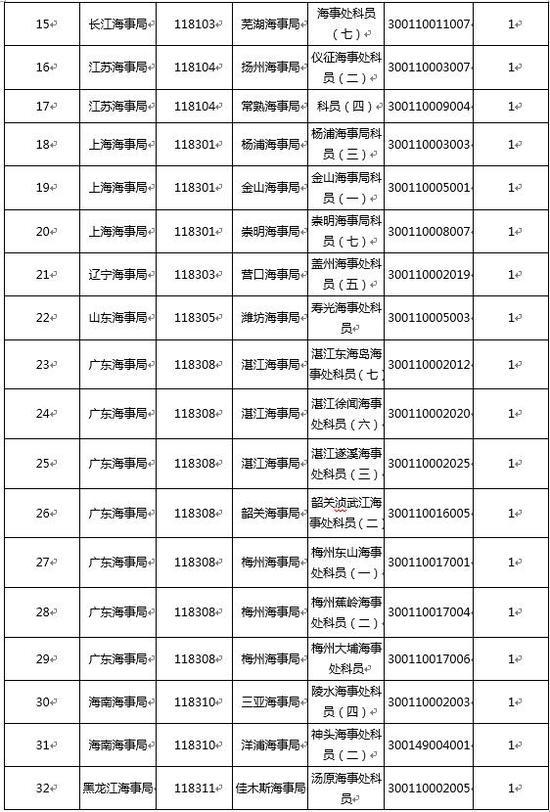 海事局已审核人数达45100 人 32个职位无人报考