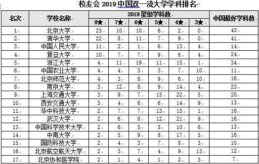 校友会2019中国双一流大学学科排