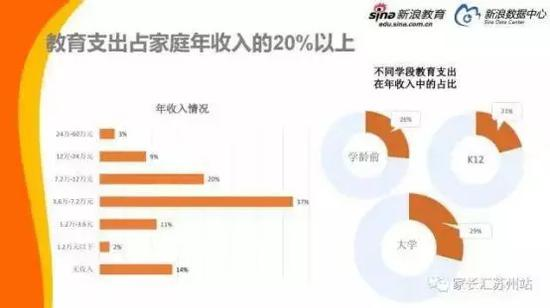 中国家庭教育消费白皮书