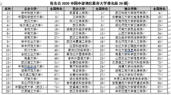 校友会2020中国中部地区大学排名 华中科技大学第一