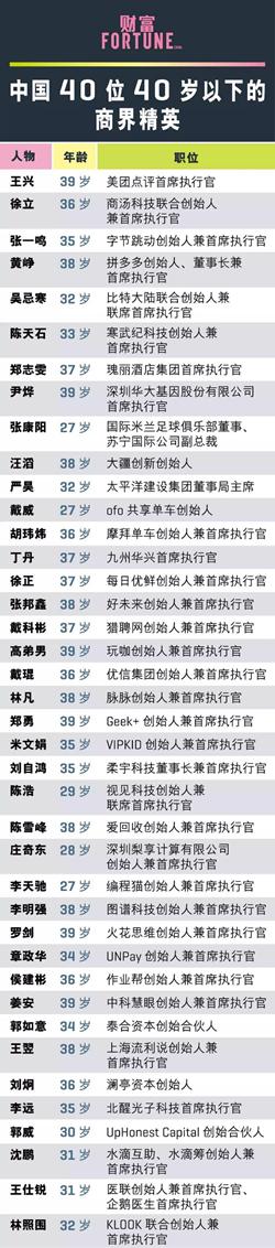 火花思维创始人罗剑荣登中国财富商界精英榜